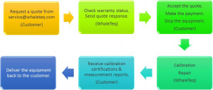 Process of Calibration and Repair Service