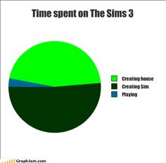 creating the Sim is the best part More