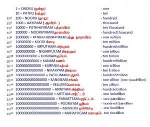 names for numbers 1, 10, 100 upto 10000000000000000000000