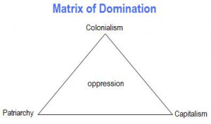 Matrix of Domination