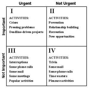 Stephen Covey has a 4-quadrant time management model that actually got ...