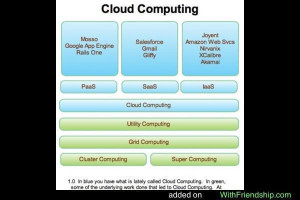 Cloud Computing Funny Quotes. QuotesGram