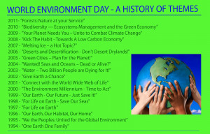 gallery World Environmental Day WallPapers,Quotes