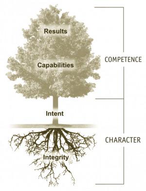 De stam van de boom, de Intenties, zijn iemands motieven, agenda en ...