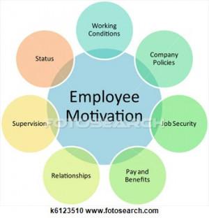 Stock Illustration - employee motivation business diagram. fotosearch ...