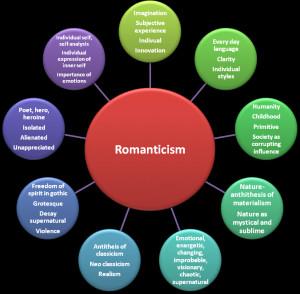 romanticism writers