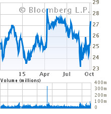 Current Stock Chart for GENERAL ELECTRIC CO (GE)