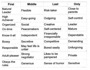 Birth order affects personality essay