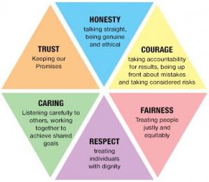 About human values and leadership.