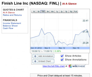FINL-Finish-Line-Stock-Quote-Analysis-At-A-Glance-Forbes.com_-300x252 ...