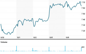 GAIN Capital Holdings Inc (GCAP.N)