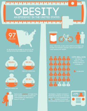 ... obesity epidemic living healthier health infographic childhood obesity