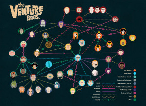 Venture Bros. Family Tree and Video Recap