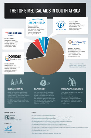 The Top 5 Medical Aids in South Africa [Infographic]