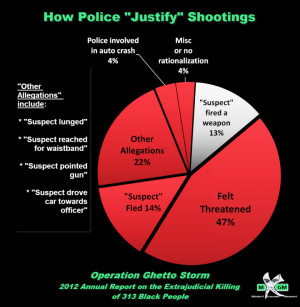 Ghetto Black People Quotes.Report On The Extrajudicial Killings Of 110 ...