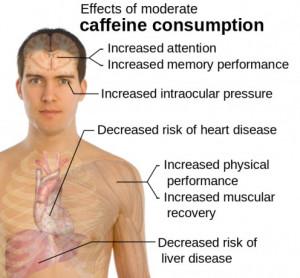 Health Benefits of Drinking Coffee - Good News for Caffeine Addicts