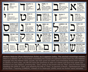 Hebrew Letter Meanings Chart by Sum1Good
