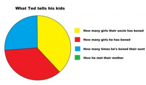 ... you really think about it Ted Mosby is not a very good future father