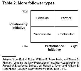 Dissertation Leadership Styles
