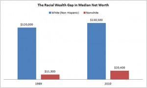 Racial-Wealth-Gap-In-Median-Net-Worth.png