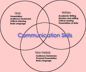 Effective Communication Skills in Nursing Leadership