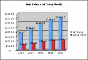 GE Stock Report