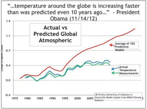 Obama Quote on Global Warming