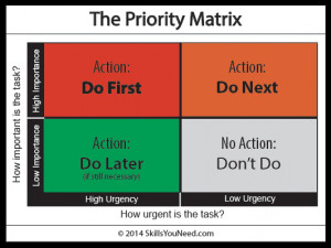 Try using a grid, like the priority matrix, to organise your tasks ...