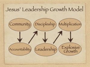 Jesus Christ Leadership