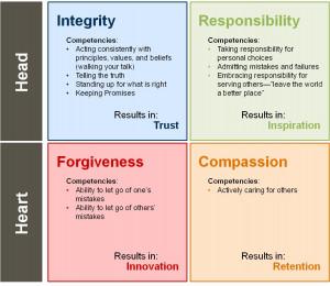Four Universal Moral Principles