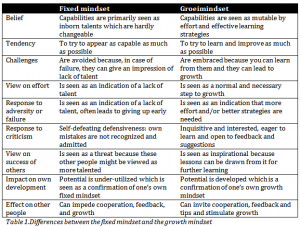 fixed mindset and a growth mindset which research has revealed
