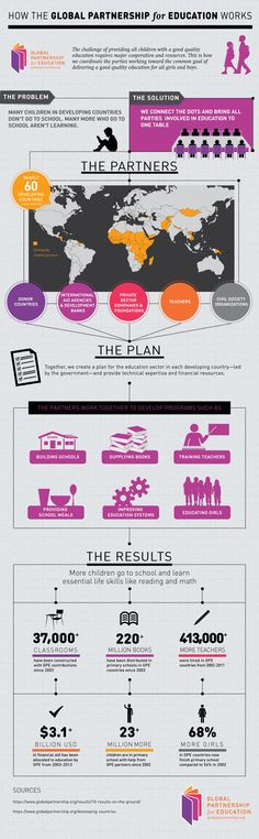 ... the global partnership for education works # infographic # education