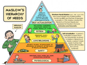 shown in the image is self-actualization. According to Maslow, a self ...
