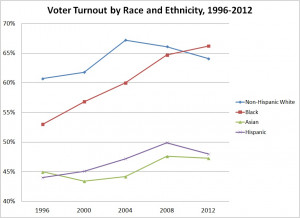 Asians and Hispanics continued to lag far behind whites and blacks in ...