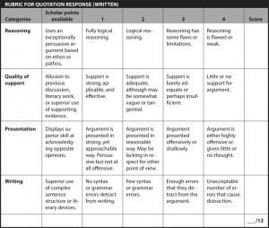 RUBRIC FOR QUOTATION RESPONSE (WRITTEN)