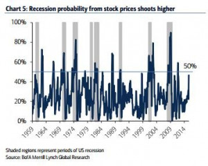 The Bank of America recession indicator peaked at around 59 percent ...