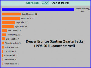 SPORTS CHART OF THE DAY: Broncos Quarterbacks From Elway To Manning