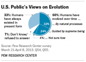 Bill Nye vs. Ken Ham: Are evolution and religion at odds?