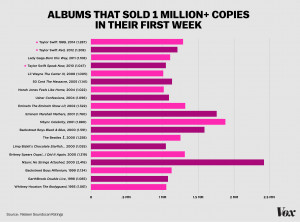 Instant Million albums (graphic by Tyson Whiting)