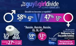 We're far more divided on whether Australia should become a republic ...