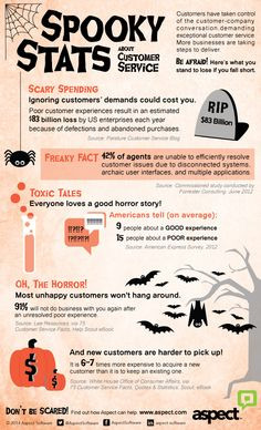 Spooky customer service stats infographic