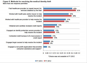 Medical ID theft rates, costs continue to climb as consumers fail to ...
