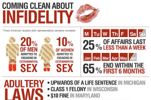 Infidelity Statistics 23-jaw-dropping-women-and-men- ...