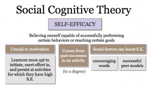 Social cognitive theory was first developed by the Canadian-American ...