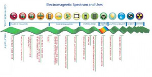 electromagnetic spectrum from textbook