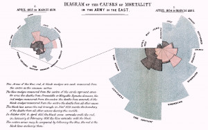 National Nurses Week – Florence Nightingale: the data-driven nurse