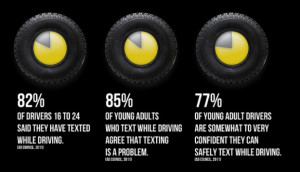 Is Texting While Driving as Bad as Driving Drunk?