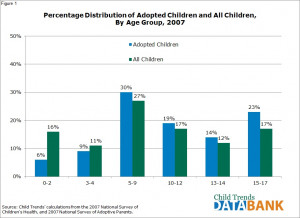 Differences between Adopted Children and AllChildren