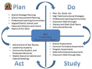 ... the links at the left for school and department improvement resources