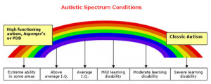 All About Autism Spectrum Disorders